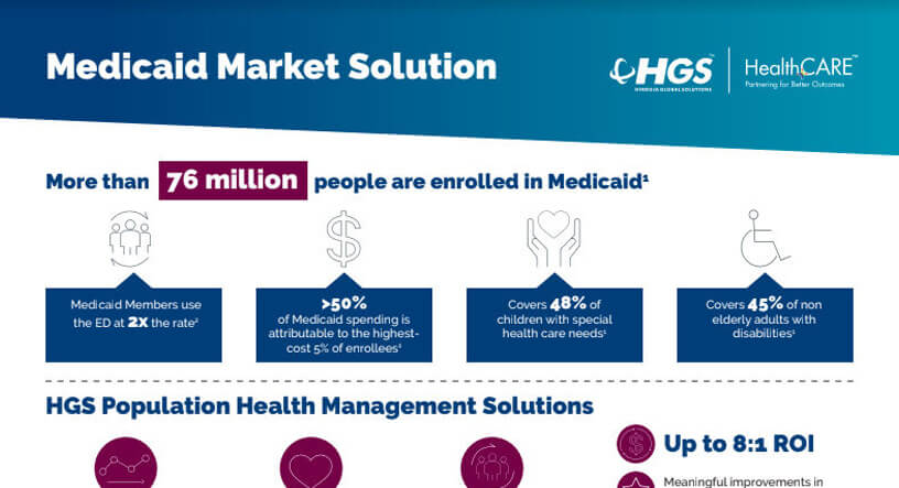 Photo of image Medicaid Market Solution