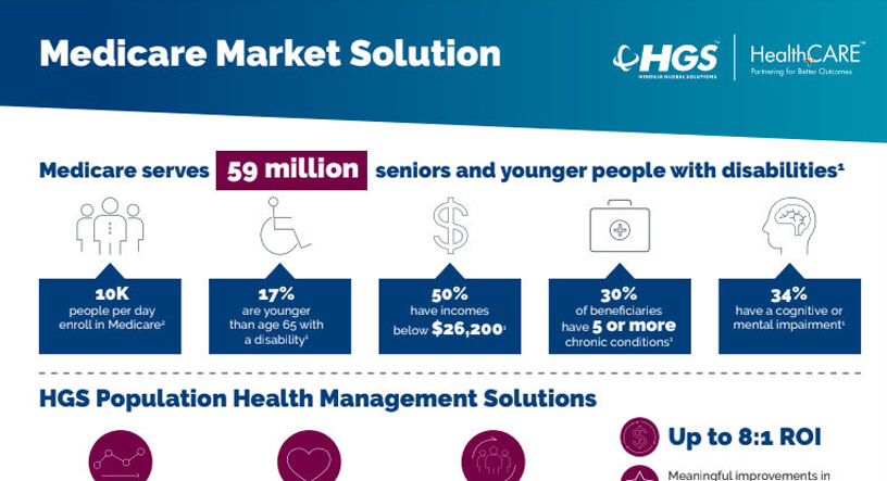 Photo of image Medicare Market Solution